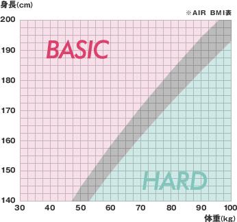 [エアーSI]BMI表